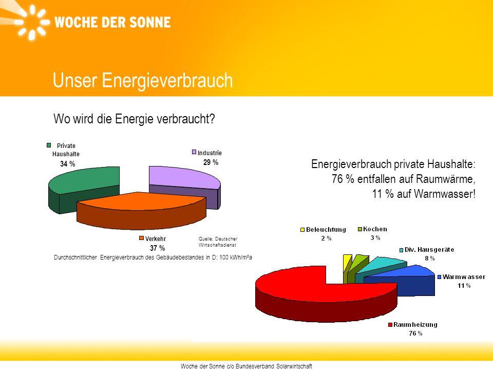 Woche der Sonne c/o Bundesverband Solarwirtschaft Unser Energieverbrauch Private Haushalte 34 % Verkehr 37 % Industrie 29 % Quelle: Deutscher Wirtscha
