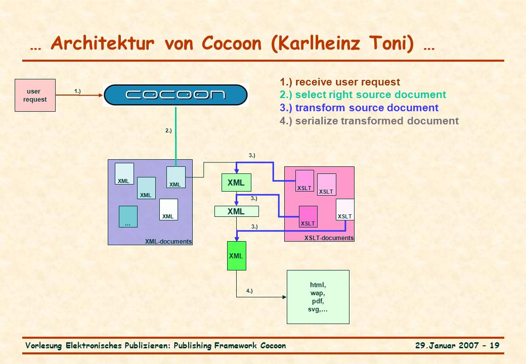 29.Januar 2007 – 19Vorlesung Elektronisches Publizieren: Publishing Framework Cocoon … Architektur von Cocoon (Karlheinz Toni) … 1.) receive user request 2.) select right source document 3.) transform source document 4.) serialize transformed document user request 1.) XML-documents XML … 2.) XSLT-documents XSLT XML 3.) html, wap, pdf, svg,… 4.)