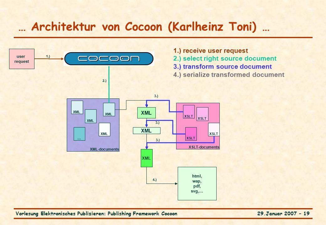 29.Januar 2007 – 19Vorlesung Elektronisches Publizieren: Publishing Framework Cocoon … Architektur von Cocoon (Karlheinz Toni) … 1.) receive user requ