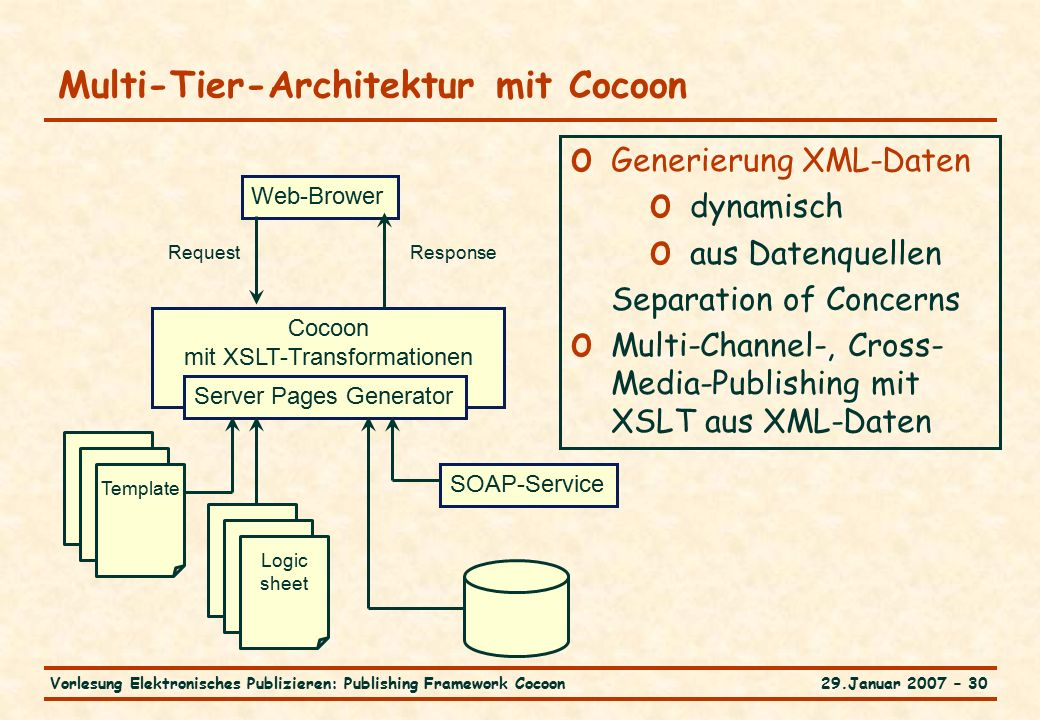 29.Januar 2007 – 30Vorlesung Elektronisches Publizieren: Publishing Framework Cocoon Multi-Tier-Architektur mit Cocoon Web-Brower Cocoon mit XSLT-Transformationen Server Pages Generator RequestResponse Template o Generierung XML-Daten o dynamisch o aus Datenquellen Separation of Concerns o Multi-Channel-, Cross- Media-Publishing mit XSLT aus XML-Daten Logic sheet SOAP-Service