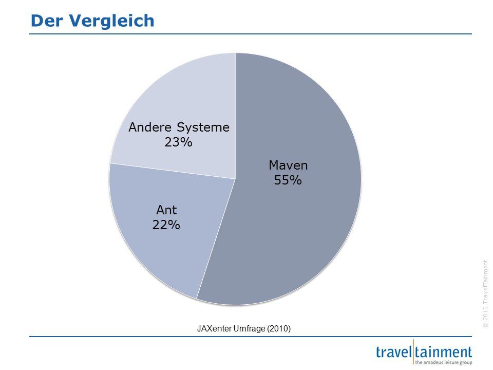 © 2013 TravelTainment Der Vergleich JAXenter Umfrage (2010)