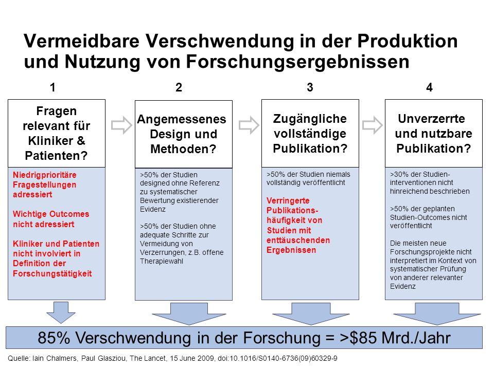 Vermeidbare Verschwendung in der Produktion und Nutzung von Forschungsergebnissen >30% der Studien- interventionen nicht hinreichend beschrieben >50%