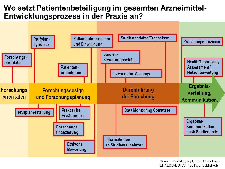 Wo setzt Patientenbeteiligung im gesamten Arzneimittel- Entwicklungsprozess in der Praxis an? Forschungsdesign und Forschungsplanung Prüfplanerstellun