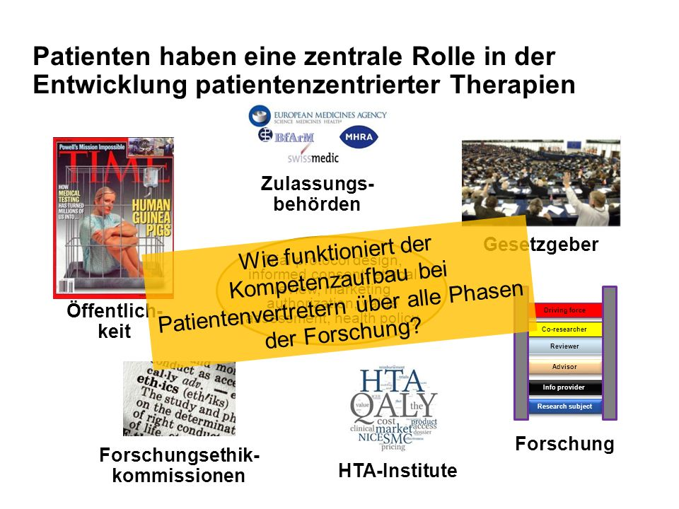 Öffentlich- keit Forschungsethik- kommissionen Zulassungs- behörden Gesetzgeber HTA-Institute Research subject Info provider Advisor Reviewer Co-researcher Driving force Forschung Patienten haben eine zentrale Rolle in der Entwicklung patientenzentrierter Therapien Trial protocol design, informed consent, ethical review, marketing authorization, value assessment, health policy Wie funktioniert der Kompetenzaufbau bei Patientenvertretern über alle Phasen der Forschung?