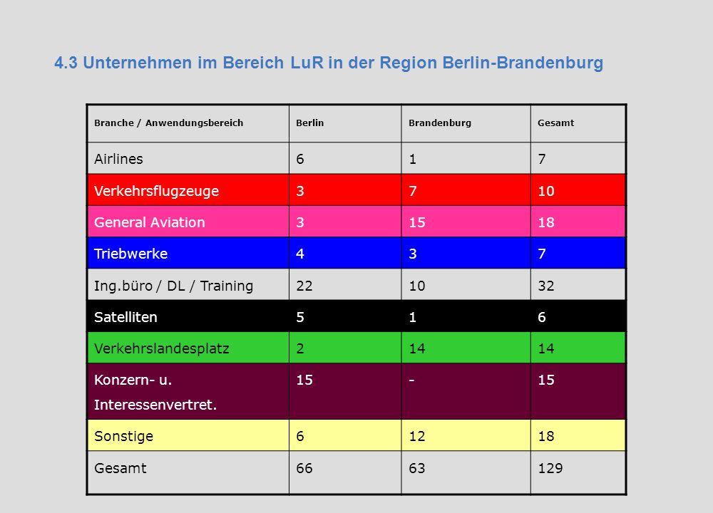 4.3 Unternehmen im Bereich LuR in der Region Berlin-Brandenburg Branche / AnwendungsbereichBerlinBrandenburgGesamt Airlines617 Verkehrsflugzeuge3710 General Aviation31518 Triebwerke437 Ing.büro / DL / Training221032 Satelliten516 Verkehrslandesplatz214 Konzern- u.