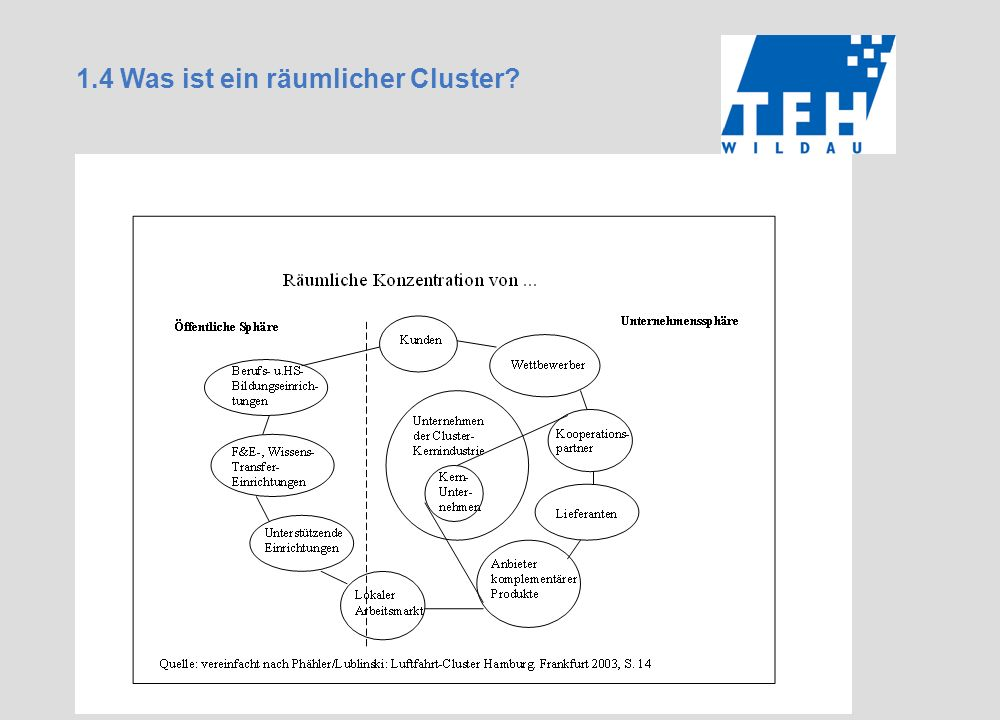 1.4 Was ist ein räumlicher Cluster?