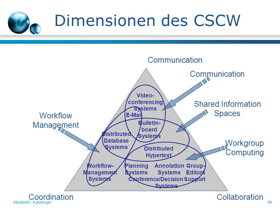 Elisabeth Katzlinger39 Communication CoordinationCollaboration Video- conferencing Systems E-Mail Bulletin- board Systems Distributed Hypertext Group- Editors Conference/Decision Support Systems Planning Systems Workflow- Management Systems Distributed Database Systems Shared Information Spaces Communication Workgroup Computing Workflow Management Annotation Systems Dimensionen des CSCW