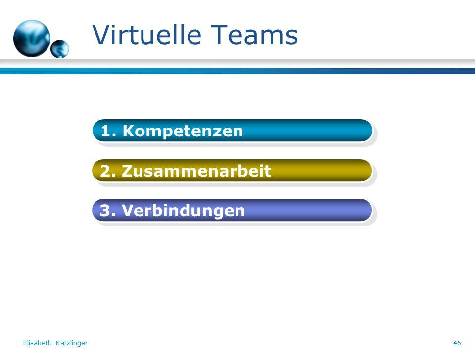 Elisabeth Katzlinger46 Virtuelle Teams 1. Kompetenzen 2. Zusammenarbeit 3. Verbindungen