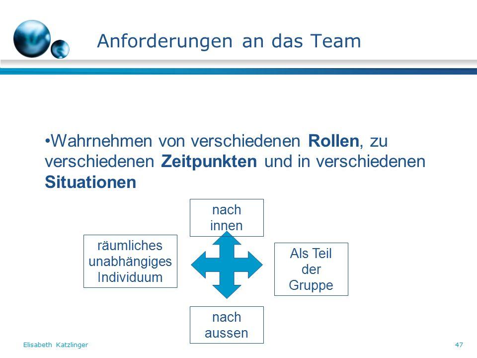 Elisabeth Katzlinger47 Anforderungen an das Team Wahrnehmen von verschiedenen Rollen, zu verschiedenen Zeitpunkten und in verschiedenen Situationen nach innen nach aussen räumliches unabhängiges Individuum Als Teil der Gruppe