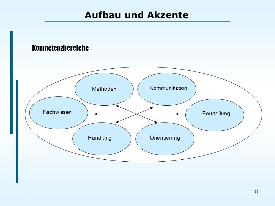 11 Fachwissen Methoden Kommunikation Beurteilung HandlungOrientierung Kompetenzbereiche Aufbau und Akzente