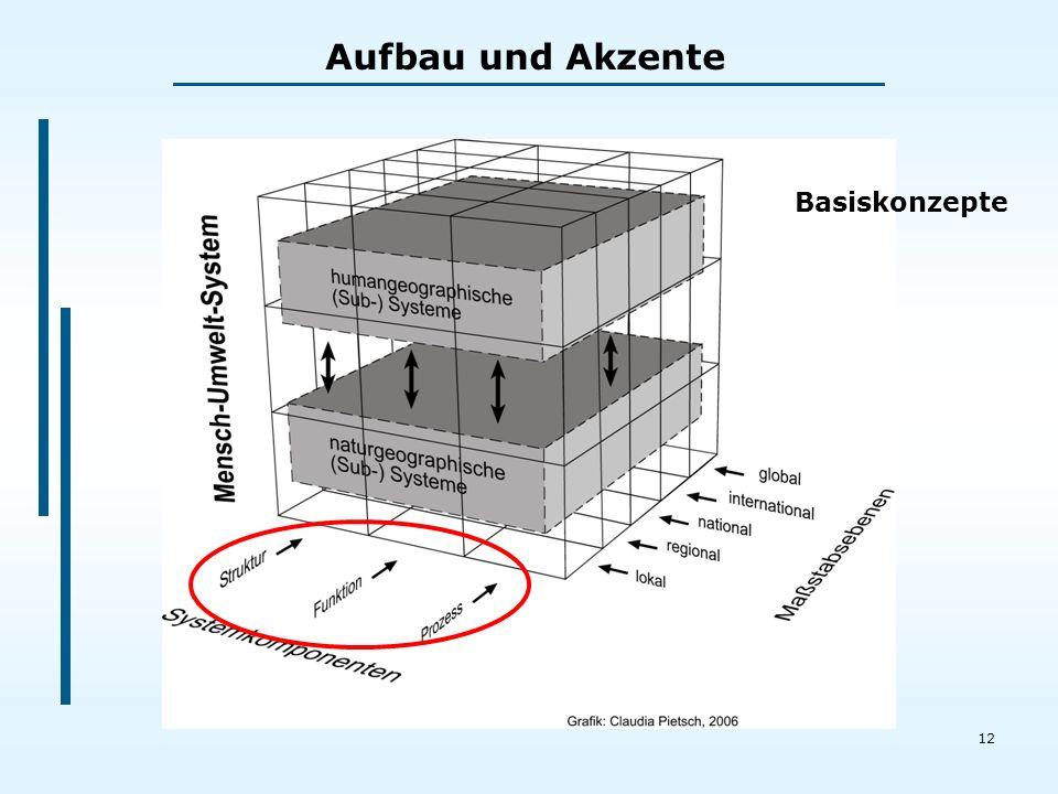 12 Aufbau und Akzente Basiskonzepte