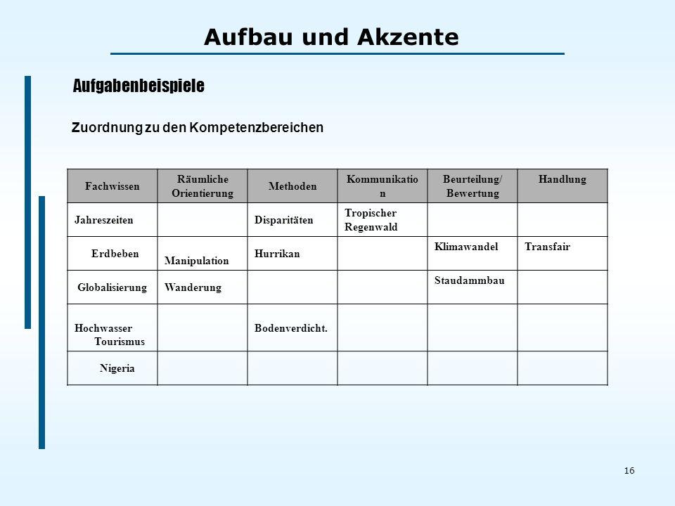 16 Zuordnung zu den Kompetenzbereichen Fachwissen Räumliche Orientierung Methoden Kommunikatio n Beurteilung/ Bewertung Handlung JahreszeitenDisparitä