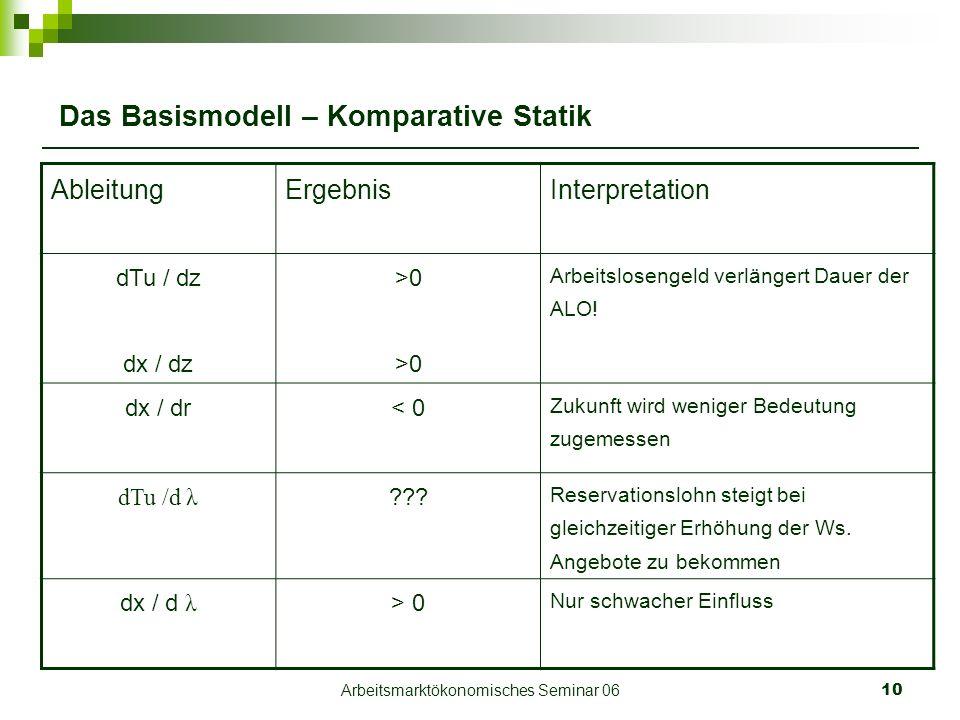 Arbeitsmarktökonomisches Seminar 0610 Das Basismodell – Komparative Statik AbleitungErgebnisInterpretation dTu / dz dx / dz >0 Arbeitslosengeld verlängert Dauer der ALO.