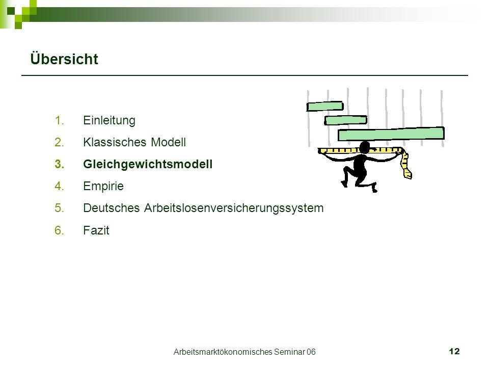 Arbeitsmarktökonomisches Seminar 0612 Übersicht 1.Einleitung 2.Klassisches Modell 3.Gleichgewichtsmodell 4.Empirie 5.Deutsches Arbeitslosenversicherungssystem 6.Fazit