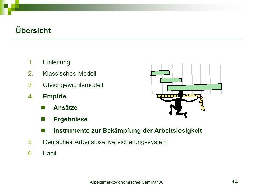 Arbeitsmarktökonomisches Seminar 0614 Übersicht 1.Einleitung 2.Klassisches Modell 3.Gleichgewichtsmodell 4.Empirie Ansätze Ergebnisse Instrumente zur Bekämpfung der Arbeitslosigkeit 5.Deutsches Arbeitslosenversicherungssystem 6.Fazit