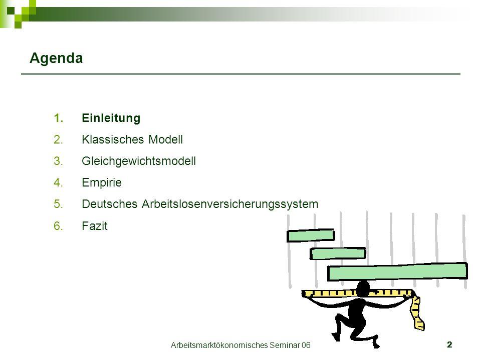 Arbeitsmarktökonomisches Seminar 062 Agenda 1.Einleitung 2.Klassisches Modell 3.Gleichgewichtsmodell 4.Empirie 5.Deutsches Arbeitslosenversicherungssystem 6.Fazit