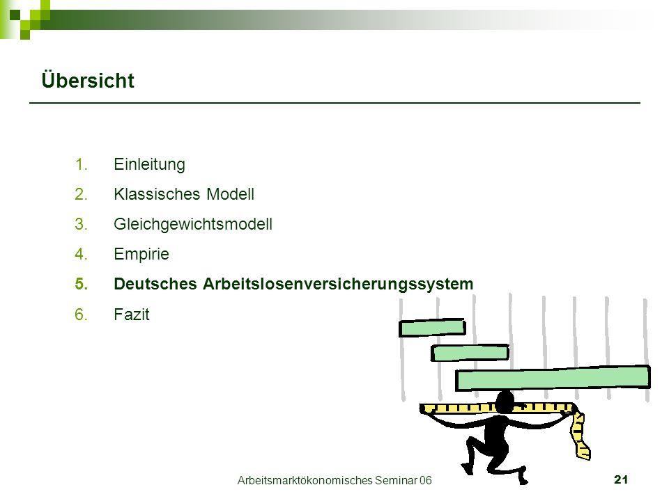 Arbeitsmarktökonomisches Seminar 0621 Übersicht 1.Einleitung 2.Klassisches Modell 3.Gleichgewichtsmodell 4.Empirie 5.Deutsches Arbeitslosenversicherungssystem 6.Fazit