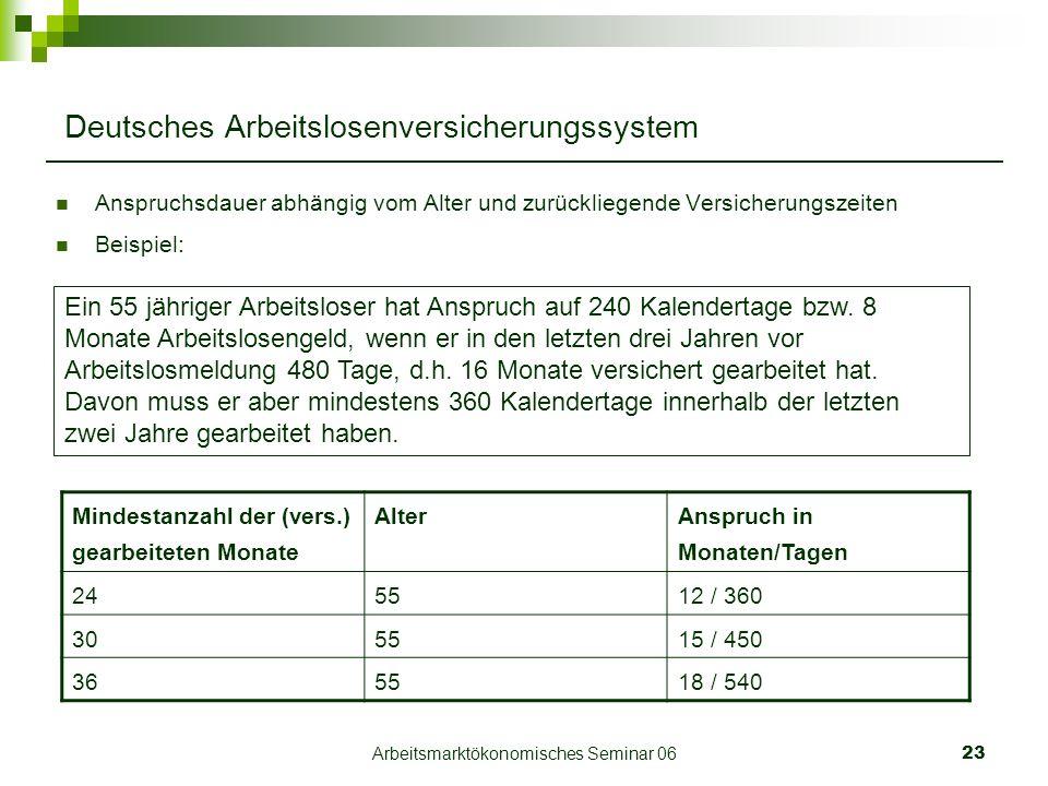 Arbeitsmarktökonomisches Seminar 0623 Deutsches Arbeitslosenversicherungssystem Anspruchsdauer abhängig vom Alter und zurückliegende Versicherungszeiten Beispiel: Ein 55 jähriger Arbeitsloser hat Anspruch auf 240 Kalendertage bzw.