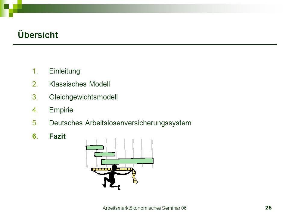 Arbeitsmarktökonomisches Seminar 0625 Übersicht 1.Einleitung 2.Klassisches Modell 3.Gleichgewichtsmodell 4.Empirie 5.Deutsches Arbeitslosenversicherungssystem 6.Fazit