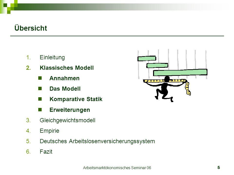 Arbeitsmarktökonomisches Seminar 065 Übersicht 1.Einleitung 2.Klassisches Modell Annahmen Das Modell Komparative Statik Erweiterungen 3.Gleichgewichtsmodell 4.Empirie 5.Deutsches Arbeitslosenversicherungssystem 6.Fazit