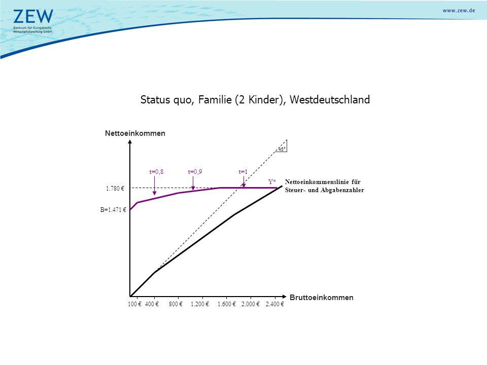 Status quo, Familie (2 Kinder), Westdeutschland Y* Bruttoeinkommen t=0,8t=0,9 1.780 € B=1.471 € 400 €800 €1.200 €1.600 €2.000 € Nettoeinkommenslinie f