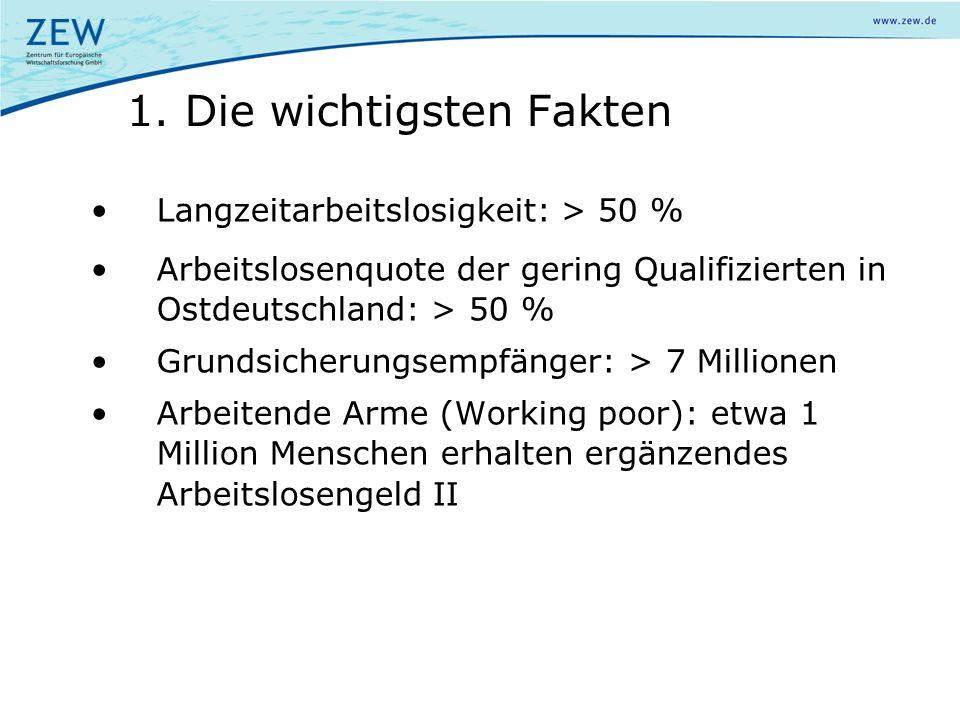1. Die wichtigsten Fakten Langzeitarbeitslosigkeit: > 50 % Arbeitslosenquote der gering Qualifizierten in Ostdeutschland: > 50 % Grundsicherungsempfän