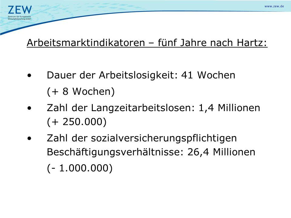 Arbeitsmarktindikatoren – fünf Jahre nach Hartz: Dauer der Arbeitslosigkeit: 41 Wochen (+ 8 Wochen) Zahl der Langzeitarbeitslosen: 1,4 Millionen (+ 25