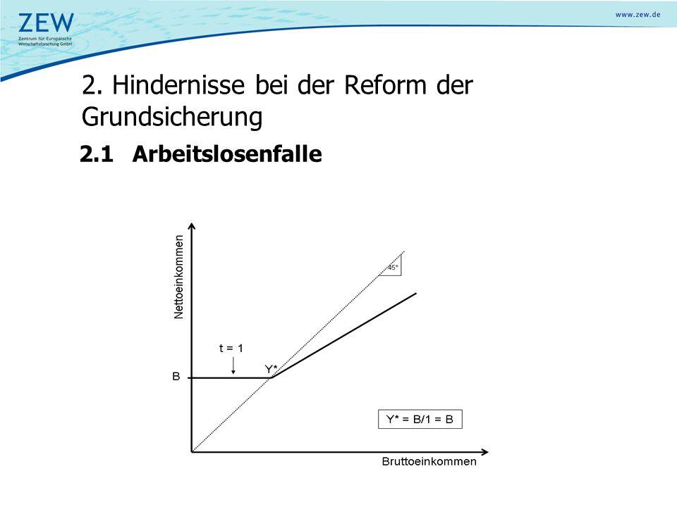 2.1Arbeitslosenfalle 2. Hindernisse bei der Reform der Grundsicherung