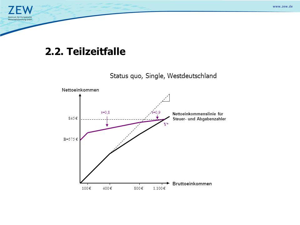 2.2. Teilzeitfalle Status quo, Single, Westdeutschland Bruttoeinkommen Nettoeinkommen B=575 € 100 €400 €800 €1.100 € Y* t=0,8t=0,9 Nettoeinkommenslini