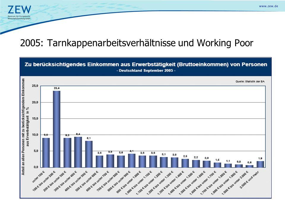 Problem: Reduzierung des Arbeitseinsatzes (Wechsel von der schwarzen zur violetten Linie) 2.3Working poor Falle Working poor: Menschen, die ein Einkommen unter dem haushalts- spezifischen Existenzminimum verdienen und deshalb ergänzendes ALG II erhalten