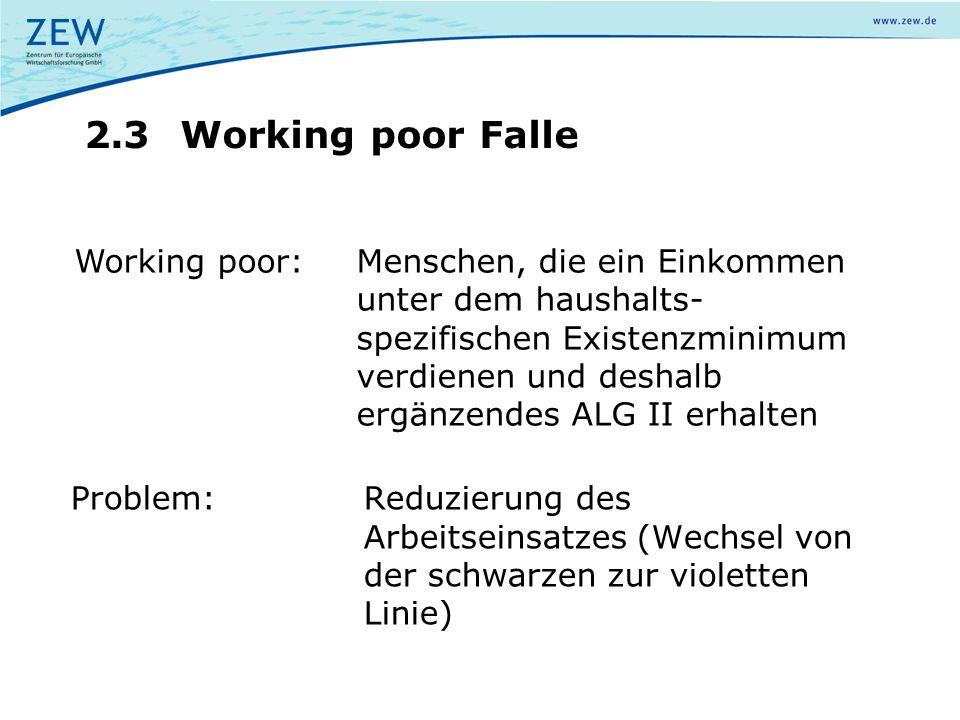 Status quo, Familie (2 Kinder), Westdeutschland Y* Bruttoeinkommen t=0,8t=0,9 1.780 € B=1.471 € 400 €800 €1.200 €1.600 €2.000 € Nettoeinkommenslinie für Steuer- und Abgabenzahler 2.400 €100 € t=1 45 ° Nettoeinkommen