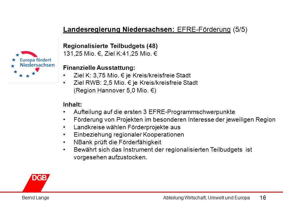 16 Landesregierung Niedersachsen: EFRE-Förderung (5/5) Regionalisierte Teilbudgets (48) 131,25 Mio.