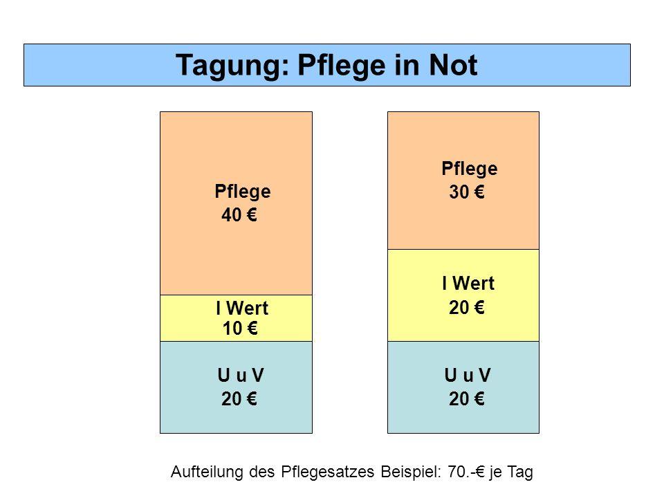 Tagung: Pflege in Not Aufteilung des Pflegesatzes Beispiel: 70.-€ je Tag U u V 20 € U u V 20 € I Wert 20 € Pflege 40 € Pflege 30 € I Wert 10 €
