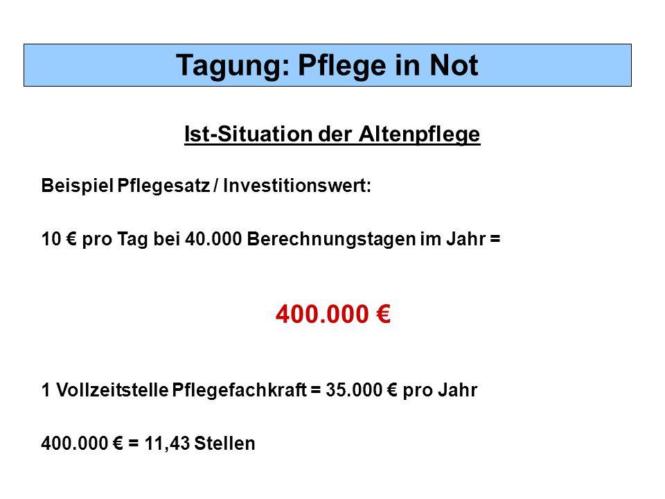 Tagung: Pflege in Not Ist-Situation der Altenpflege 400.000 € 1 Vollzeitstelle Pflegefachkraft = 35.000 € pro Jahr 400.000 € = 11,43 Stellen Beispiel Pflegesatz / Investitionswert: 10 € pro Tag bei 40.000 Berechnungstagen im Jahr =