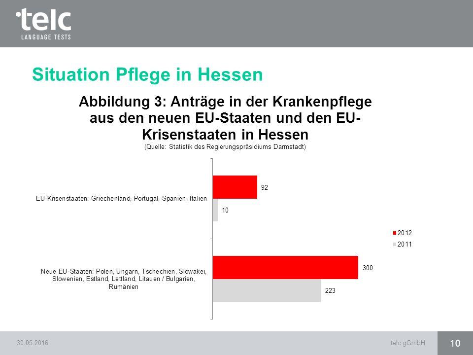 30.05.2016telc gGmbH 10 Situation Pflege in Hessen