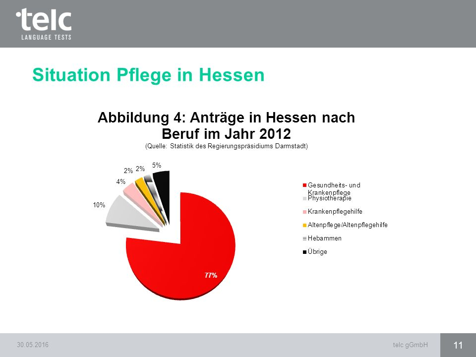 30.05.2016telc gGmbH 11 Situation Pflege in Hessen