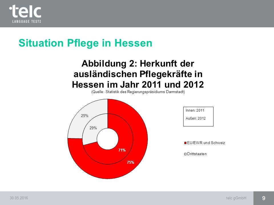 30.05.2016telc gGmbH 9 Situation Pflege in Hessen
