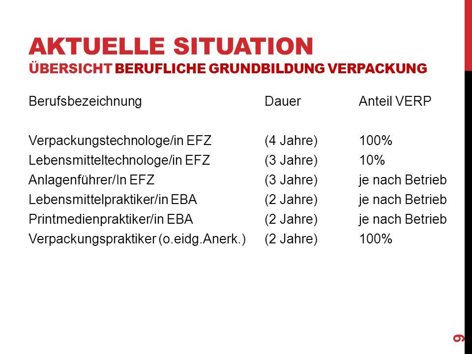 AKTUELLE SITUATION ÜBERSICHT BERUFLICHE GRUNDBILDUNG VERPACKUNG BerufsbezeichnungDauerAnteil VERP Verpackungstechnologe/in EFZ(4 Jahre)100% Lebensmitteltechnologe/in EFZ(3 Jahre)10% Anlagenführer/In EFZ(3 Jahre)je nach Betrieb Lebensmittelpraktiker/in EBA(2 Jahre)je nach Betrieb Printmedienpraktiker/in EBA(2 Jahre)je nach Betrieb Verpackungspraktiker (o.eidg.Anerk.)(2 Jahre)100% 9