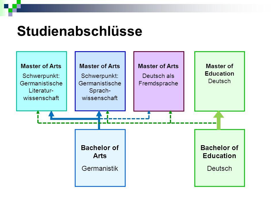 B.Ed. Deutsch / B.Sc. WiPäd