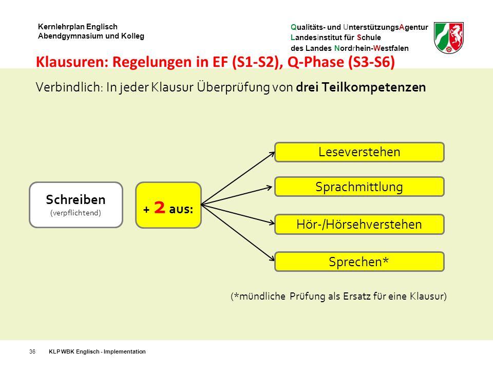 Qualitäts- und UnterstützungsAgentur Landesinstitut für Schule des Landes Nordrhein-Westfalen Kernlehrplan Englisch Abendgymnasium und Kolleg Klausuren: Regelungen in EF (S1-S2), Q-Phase (S3-S6) 36KLP WBK Englisch - Implementation Verbindlich: In jeder Klausur Überprüfung von drei Teilkompetenzen Leseverstehen Sprachmittlung Hör-/Hörsehverstehen Schreiben (verpflichtend) + 2 aus: (*mündliche Prüfung als Ersatz für eine Klausur) Sprechen*
