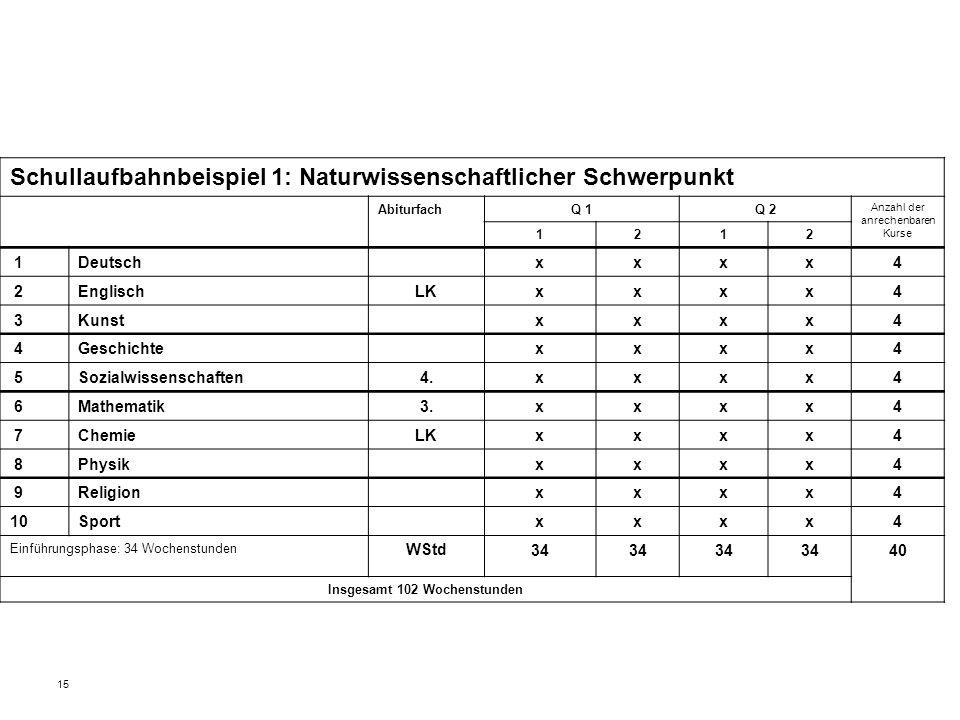 15 Schullaufbahnbeispiel 1: Naturwissenschaftlicher Schwerpunkt AbiturfachQ 1Q 2 Anzahl der anrechenbaren Kurse 1212 1Deutschxxxx4 2EnglischLKxxxx4 3K