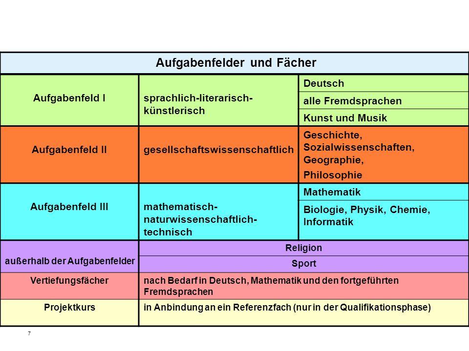 7 Aufgabenfelder und Fächer Aufgabenfeld Isprachlich-literarisch- künstlerisch Deutsch alle Fremdsprachen Kunst und Musik Aufgabenfeld IIgesellschafts