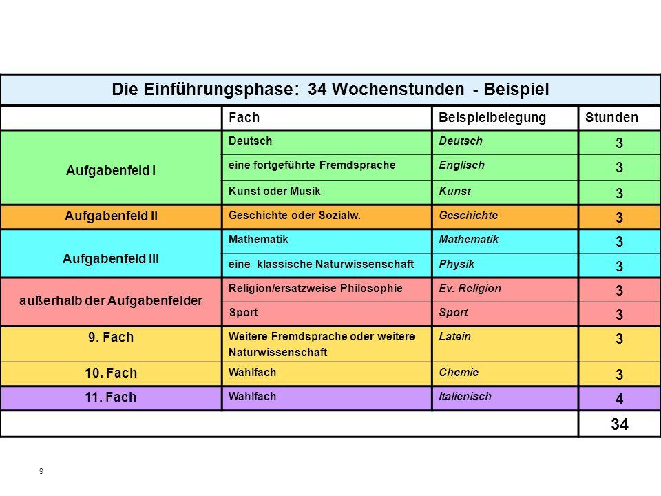 9 Die Einführungsphase: 34 Wochenstunden - Beispiel FachBeispielbelegungStunden Aufgabenfeld I Deutsch 3 eine fortgeführte FremdspracheEnglisch 3 Kuns