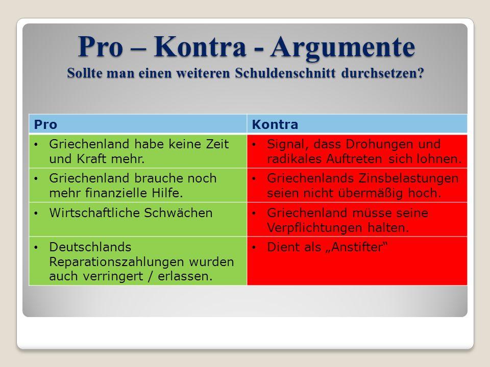Pro – Kontra - Argumente Sollte man einen weiteren Schuldenschnitt durchsetzen? ProKontra Griechenland habe keine Zeit und Kraft mehr. Signal, dass Dr