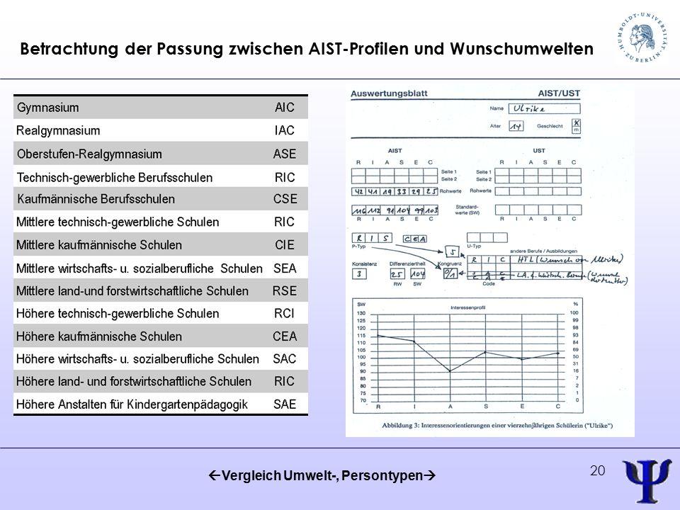20 Betrachtung der Passung zwischen AIST-Profilen und Wunschumwelten  Vergleich Umwelt-, Persontypen 