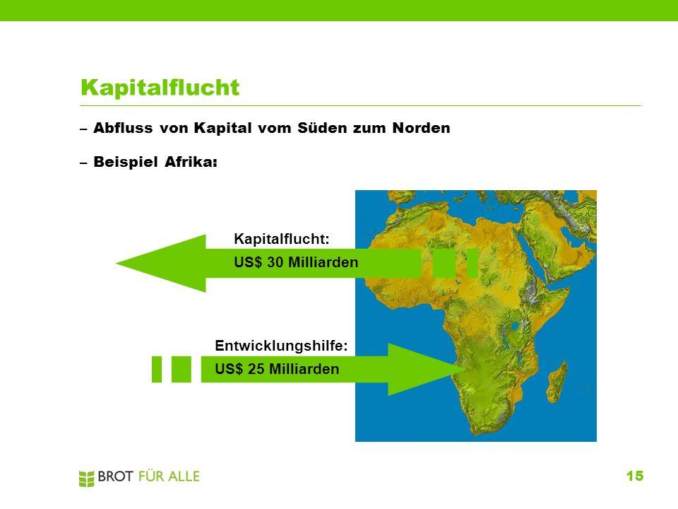 15 Kapitalflucht –Abfluss von Kapital vom Süden zum Norden Entwicklungshilfe: US$ 25 Milliarden Kapitalflucht: US$ 30 Milliarden –Beispiel Afrika: