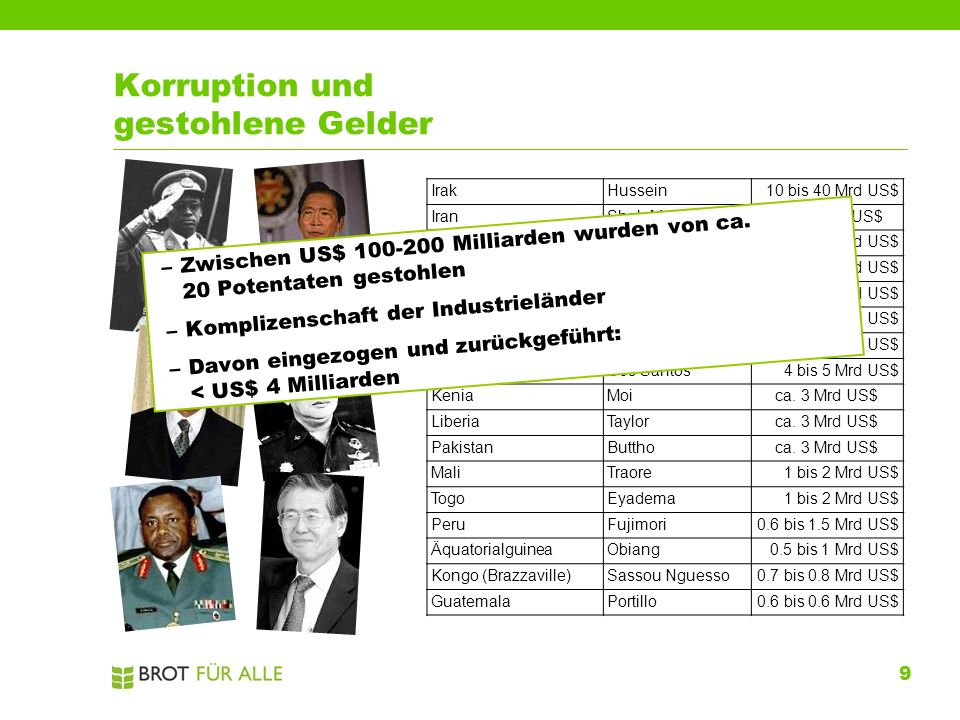 9 Korruption und gestohlene Gelder IrakHussein10 bis 40 Mrd US$ IranShah M. Pahlavica. 35 Mrd US$ IndonesienSuharto15 bis 35 Mrd US$ ElfenbeinküsteH.