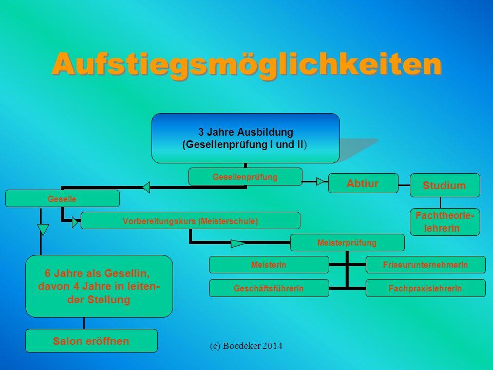 (c) Boedeker 2014 Weiterbildungsmöglichkeiten Weiterbildungsmöglichkeiten Gesellenprüfung BeratungsassistentInKosmetikassistentIn Betriebsassistentin