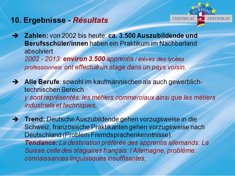 10. Ergebnisse - Résultats  Zahlen: von 2002 bis heute: ca. 3.500 Auszubildende und Berufsschüler/innen haben ein Praktikum im Nachbarland absolviert