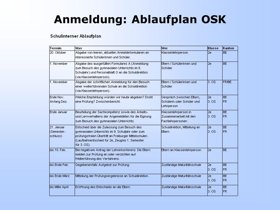 Anmeldung: Ablaufplan OSK